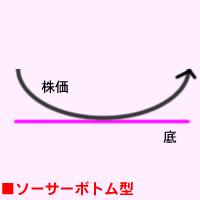 ソーサーボトム型 | 株価チャー...